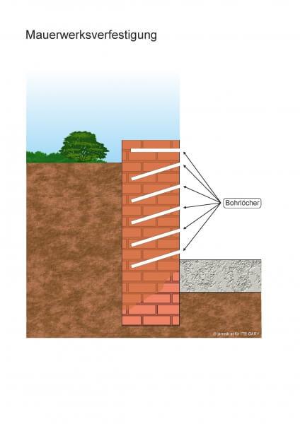 Mauerwerksfestigung